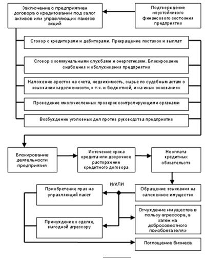 реализации залоговой схемы